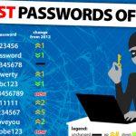 2013's worst password